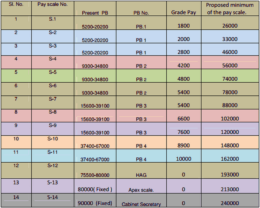 Confederation proposed new pay structure and rate of for Table th structure