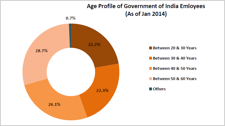 interesting-statistics-from-the-7th-pay-commission-report_age-profile-for-government-employees