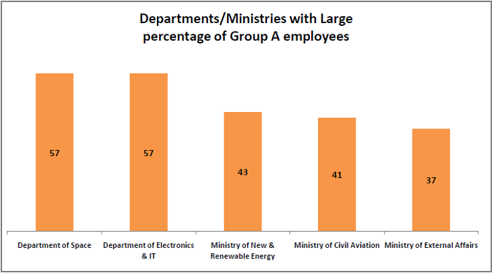 interesting-statistics-from-the-7th-pay-commission-report_departments-with-large-percentage-of-Group-A-employees