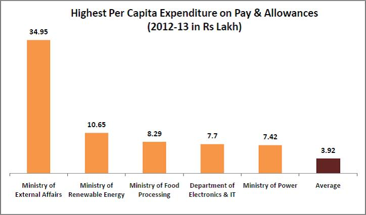interesting-statistics-from-the-7th-pay-commission-report_highest-per-capita-income-on-pay-and-allowance