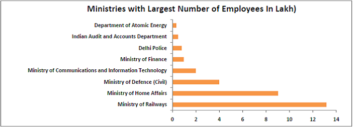 interesting-statistics-from-the-7th-pay-commission-report_minstries-with-the-largest-number-of-employees