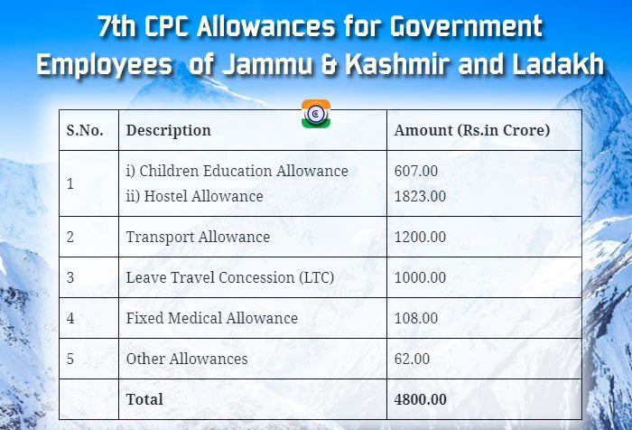 7th CPC Allowances for Government Employees  of Jammu & Kashmir and Ladakh