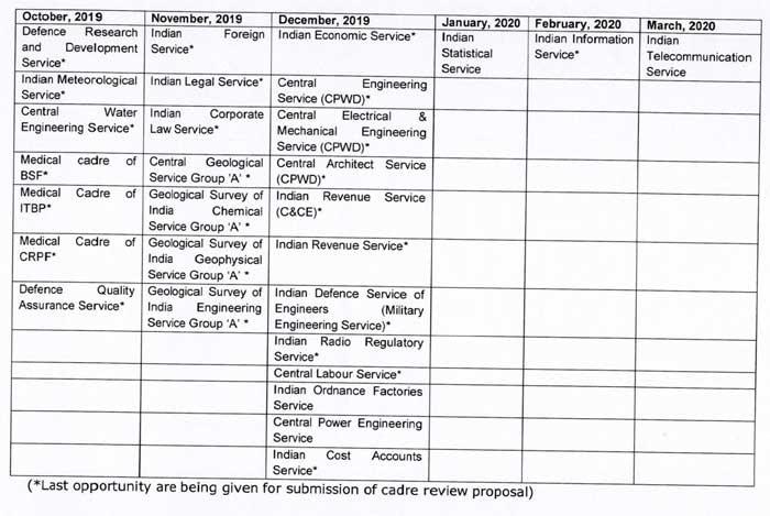 DoPT Orders 2019 - Calendar for Cadre Review of Central Group 'A' Services