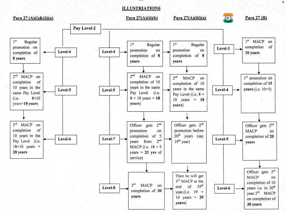 MACP FOR THE CENTRAL GOVERNMENT CIVILIAN EMPLOYEES - DOPT CONSOLIDATED GUIDELINES