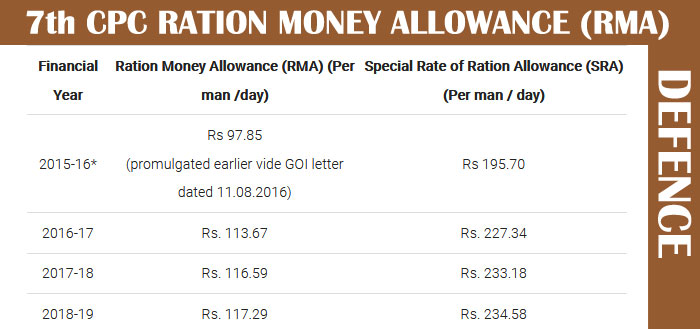 7th CPC RATION MONEY ALLOWANCE RMA DEFENCE