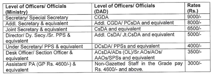 CGDA Reimbursement of 7th Pay Commission briefcase allowance