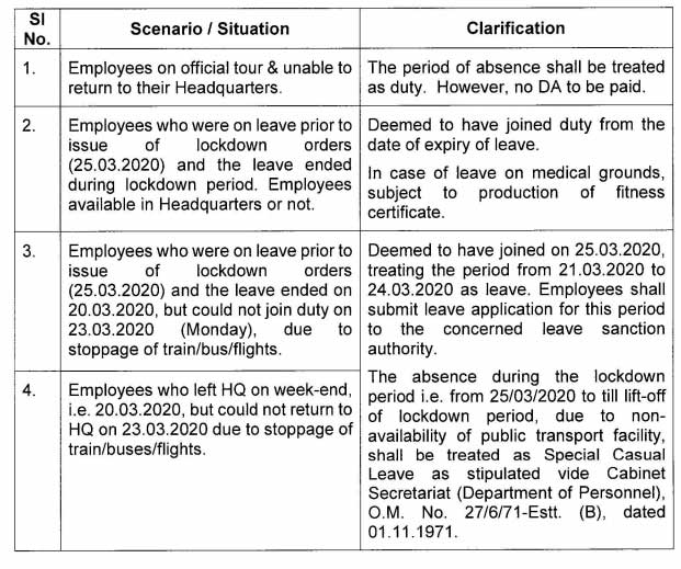 Absence during COVID-19 lockdown period - Clarification issued by ISRO