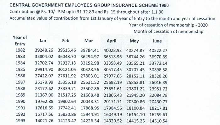 Central Government Employees Group Insurance Scheme 1980 - Tables of Benefits for the savings fund from 1st April 2020 to 30th June 2020