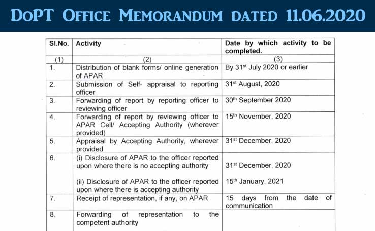 Extension of timelines for recording of Annual Performance Assessment Report APAR of Group A, B and C officer of Central Civil Services for the year 2019-2020 - DoPT 2020