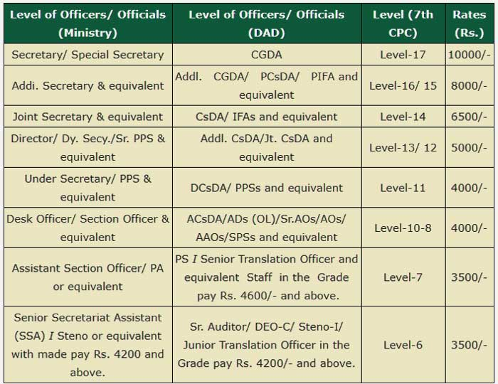 Reimbursement of briefcase allowances to the Officers and Staff of DAD