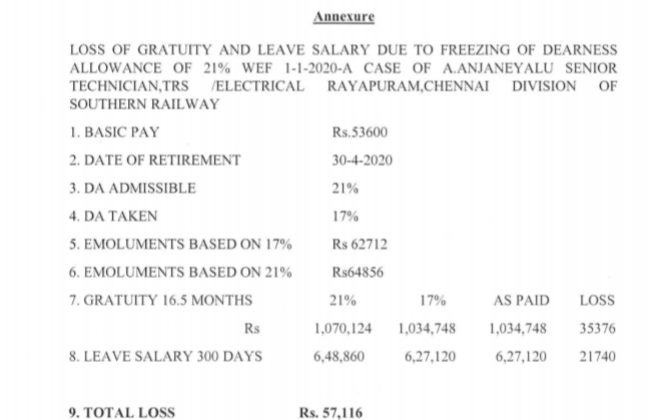 Computation of gratuity leave encashment in the case of persons retired