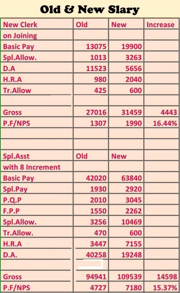 11th Bipartite Revised Pay Scale