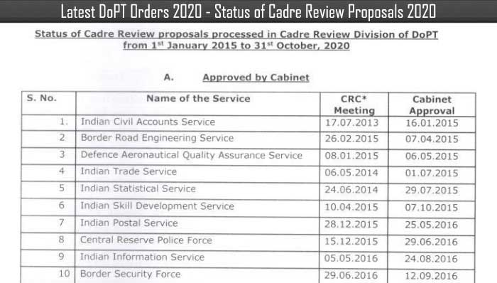 Status of Cadre Review Proposals as on 31.10.2020 - DoPT Orders 2020