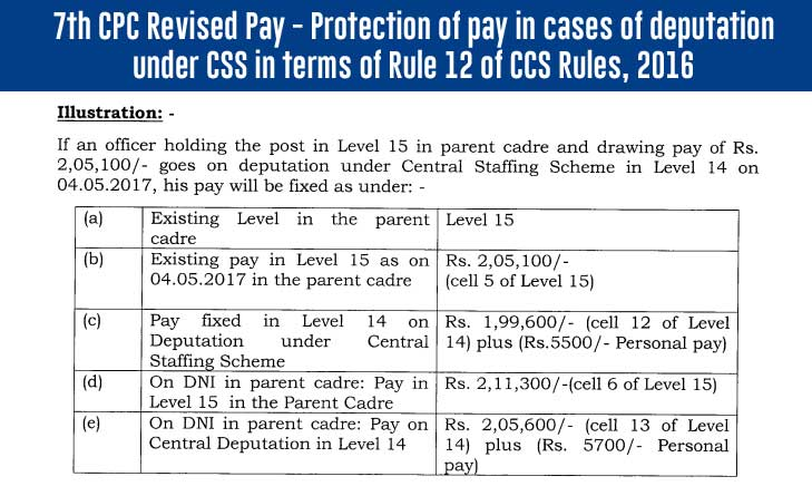 7th CPC Revised Pay - Protection of pay in cases of deputation under CSS in terms of Rule 12 of CCS Rules, 2016