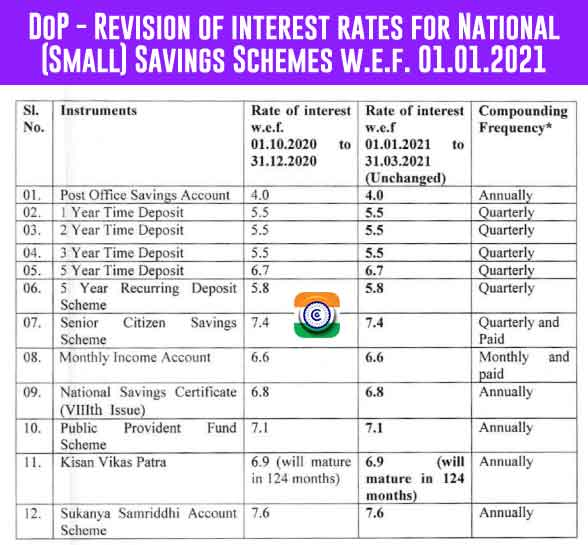 DoP - Revision of interest rates for National Small Savings Schemes Jan 01 2021