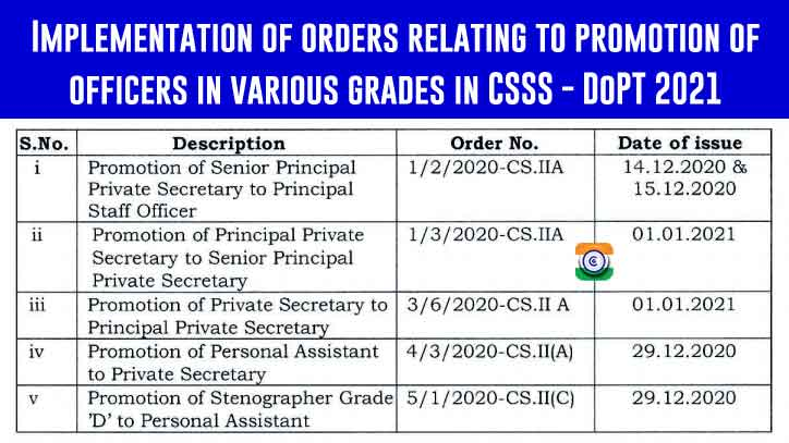 CSSS promotion orders 2021 - latest DoPT Orders 2021