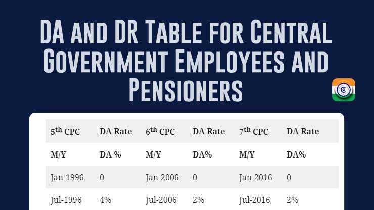 Dearness Allowance and Dearness Relief Table for Central Government Employees and Pensioners