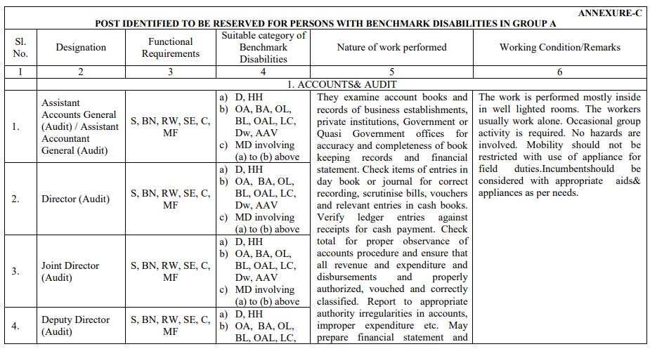 Divyangjan - List of posts for people with benchmark disabilities identified to be reserved