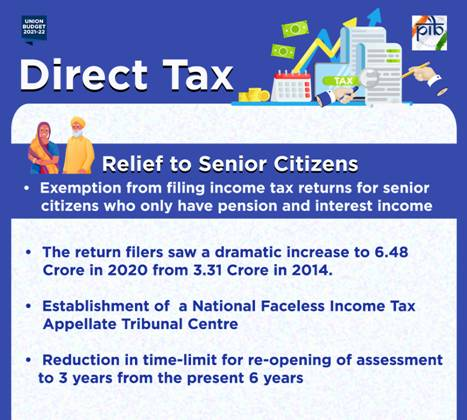 Union Budget 2021 - Senior Citizens above 75 years of Age, Having Pension & Interest Income exempted from Filing Tax Return