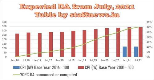 From July 2021, DA should not fall below 30% and should not rise above 31%.