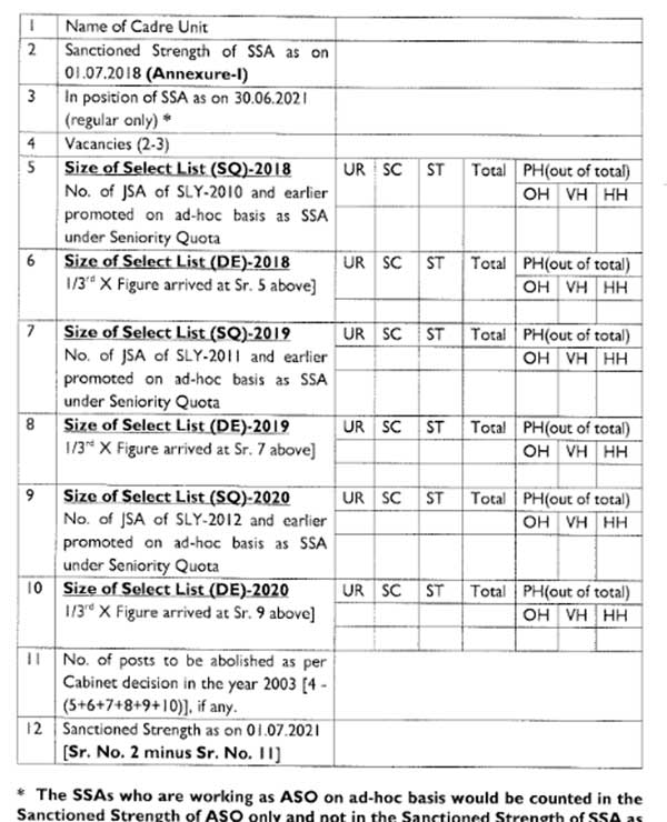 Format for vacancies for UD Grade LDCE and abolition of SSA post as per the Cabinet decision taken after recommendation of the 1st Cadre Review, 2003