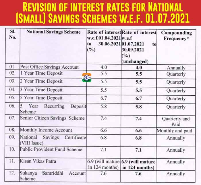 Post office small savings schemes revision of interest rates table w.e.f. 1st July 2021