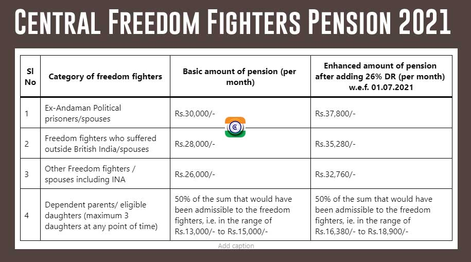 Central Freedom Fighters Pension 2021 Dearness Relief