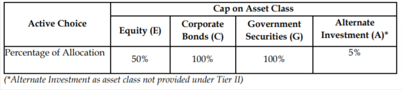 50% and rest of the asset classes as per choice of the NPS subscriber