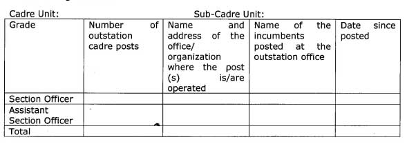 Outstation cadre vacancies in the SO, ASO grades of CSS - DoPT
